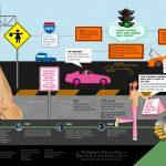 Μπορώ να παρκάρω και χωρίς τη βοήθεια σου: οδήγηση και καθημερινόςμισογυνισμός
